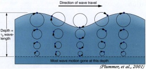 Oscillating wave energy.