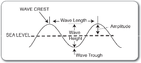 characteristics of sound waves pdf