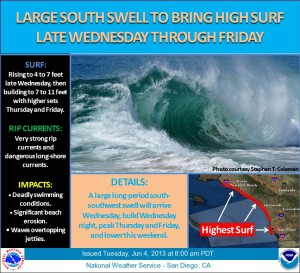 NOAA South Swell Alert 6:13