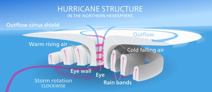 Hurricane-en.svg
