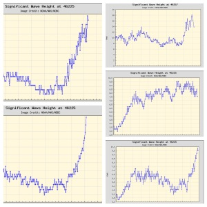 Busy Buoys: NOAA